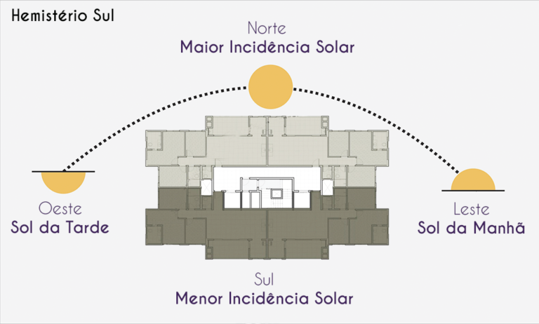 Incidência Solar